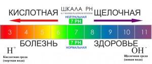 ionizatorph