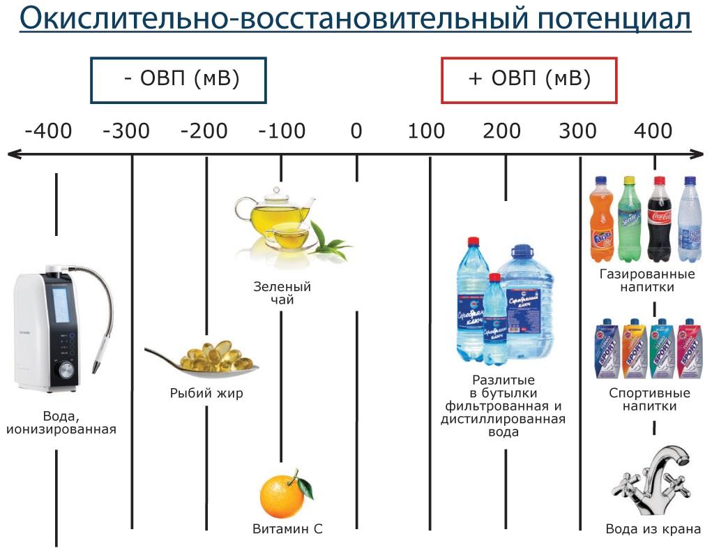 ovp-ionizirovannoy-vodyi